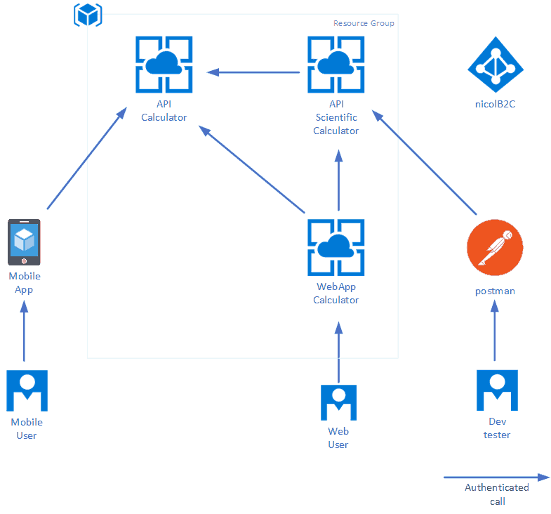 Cross (micro) services authentication with Azure B2C